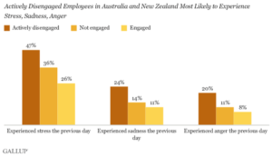 Actively disengaged Employees - Report on Employees' Strengths